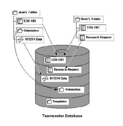 Teamcenter data base