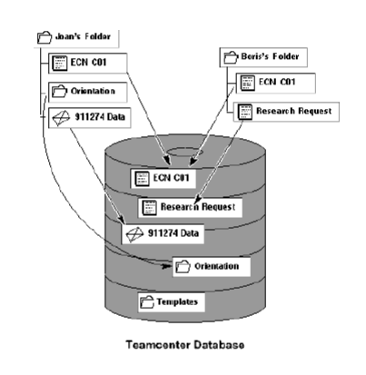 Teamcenter data base