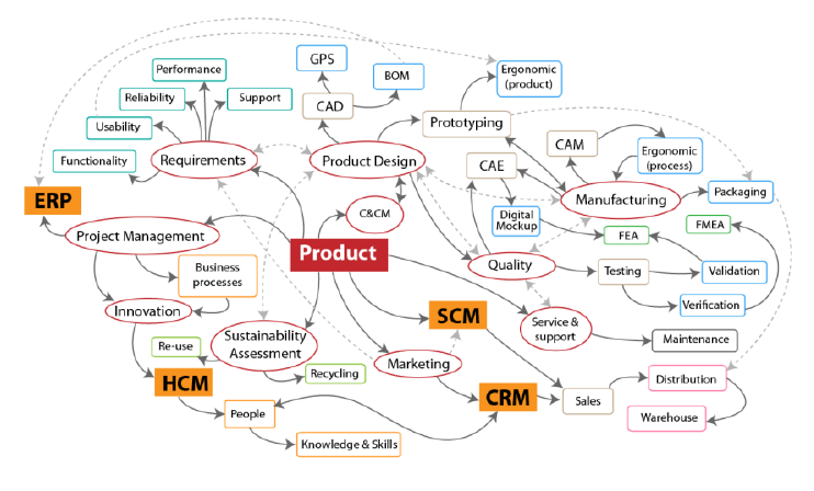 Introduction to understand Project Lifecycle Management(PLM)