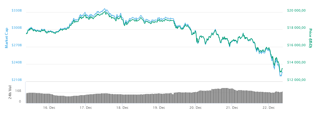 Top three of cryptocurrencies fall today
