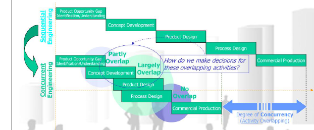 What S Concurrent Engineering Development Model Useful Engineering
