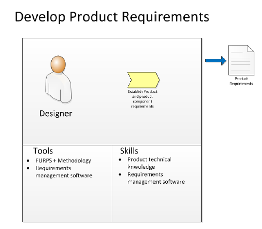 Requirements Management,concepts and activities – Useful Engineering