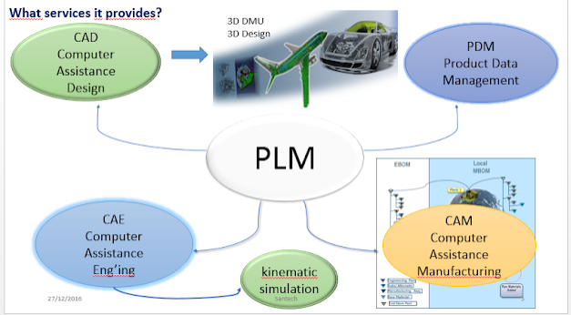 Teamcenter , autodesk PLM…and others , why engineers need those softwares?