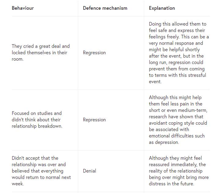defencemechanism
